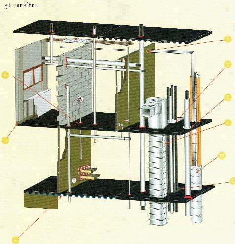 ผลิตภัณฑ์กันไฟลามสำหรับรอยต่องานก่อสร้าง
