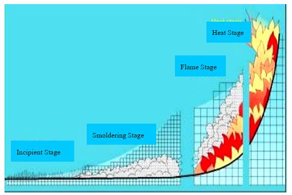 ขั้นตอนการเกิดไฟซึ่งจะเป็นตัวกำหนดอุปกรณ์ตรวจจับของไฟ