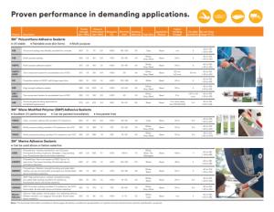 คุณสมบัติ Polyurethane Adhesive Sealant 3M พียู ซีลแลนท์ 3M PU Sealant